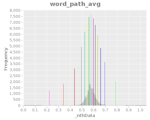 word_path_avg