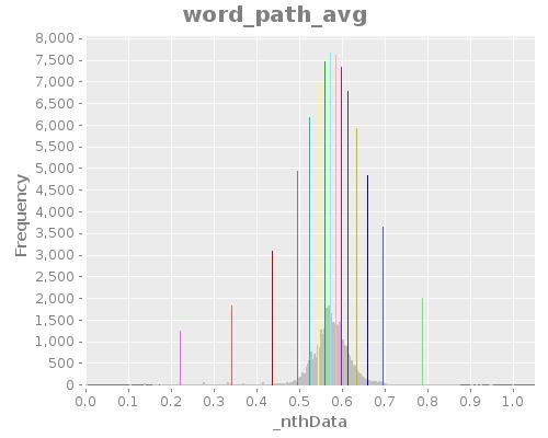 word_path_avg